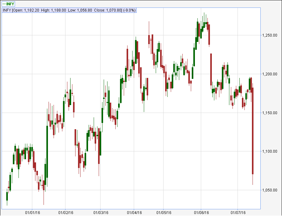 Infosys Limited INFY Live charts All in One technical charts Infosys Limited INFY NSE