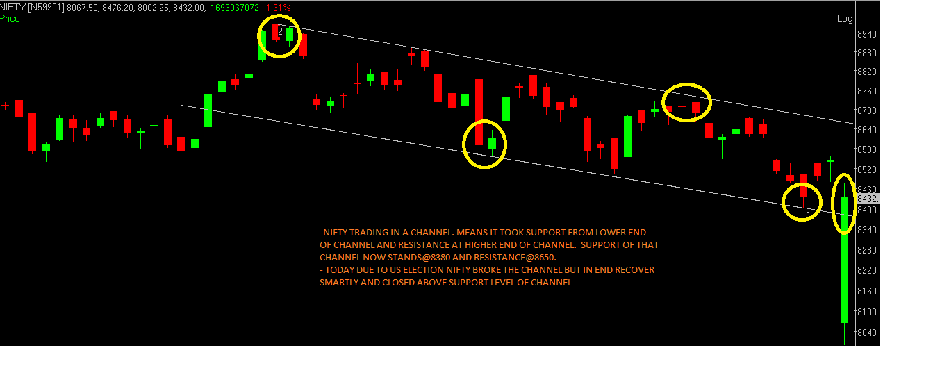 nifty-channel-formation-chart