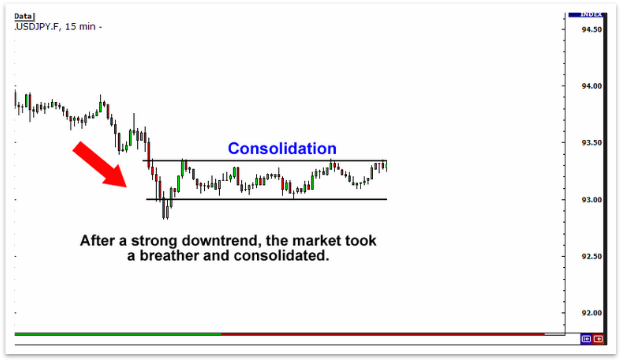 what does it mean when the market is consolidating