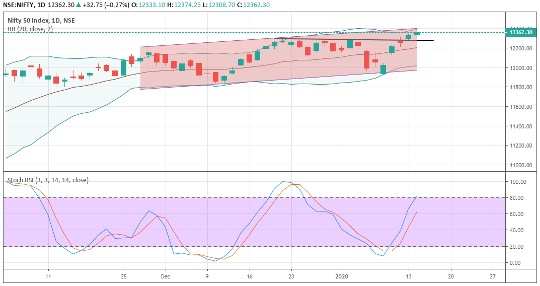 Nifty_Prediction-EquityPandit