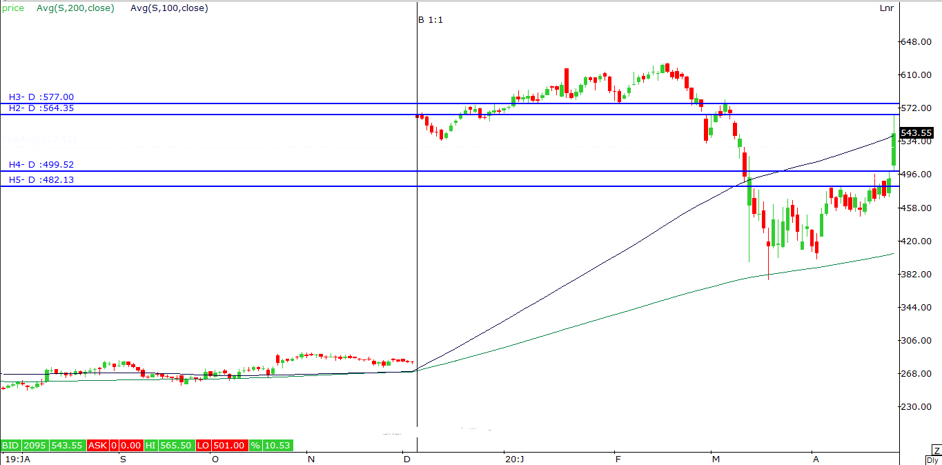 Hcl Tech Outlook For The Week May 4 2020 May 8 2020 Equitypandit