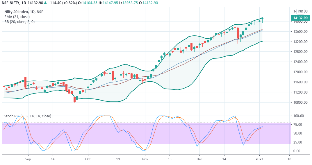 NIFTY Prediction - EquityPandit